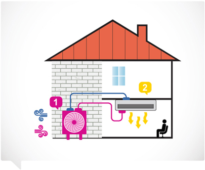 How an Air / Air Heat Pump Works